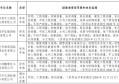 关于江苏苏禾工程技术检测有限公司等8家单位测绘资质审查意见的公示