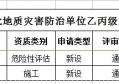 重庆市2020年第一批地质灾害防治单位乙丙级资质审查结果公示