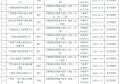 【测绘资质审批】 广西省2020年1-2月测绘资质审批结果