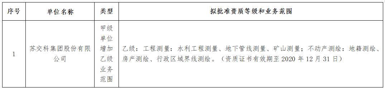 关于苏交科集团股份有限公司测绘资质审查意见的公示