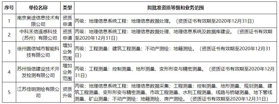 关于南京奥途信息技术有限公司等5家单位测绘资质审查意见的公示
