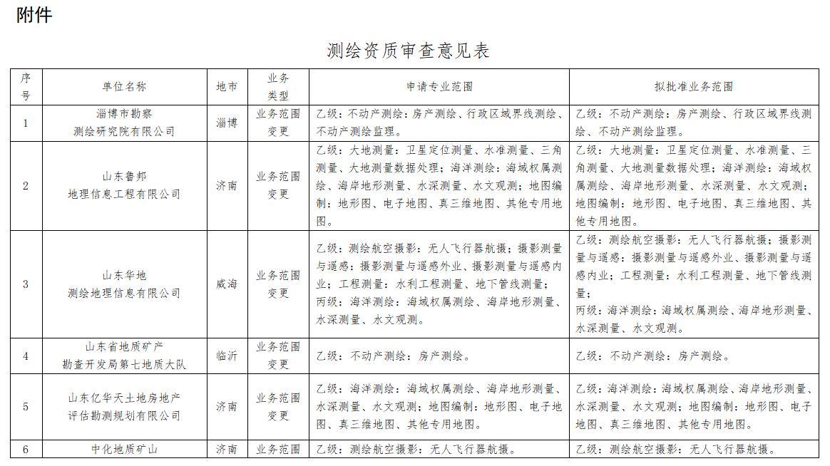 关于淄博市勘察测绘研究院有限公司等单位测绘资质审批意见的公示