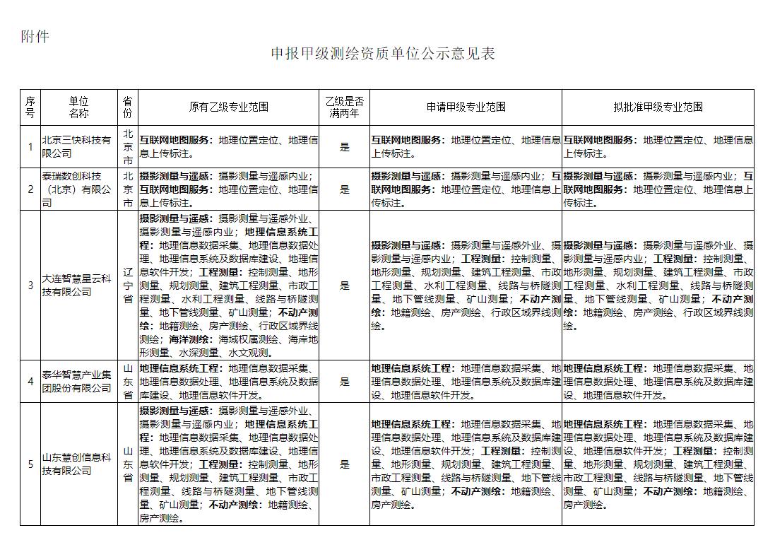 关于北京三快科技有限公司等8家单位申报甲级测绘资质审查意见的公示