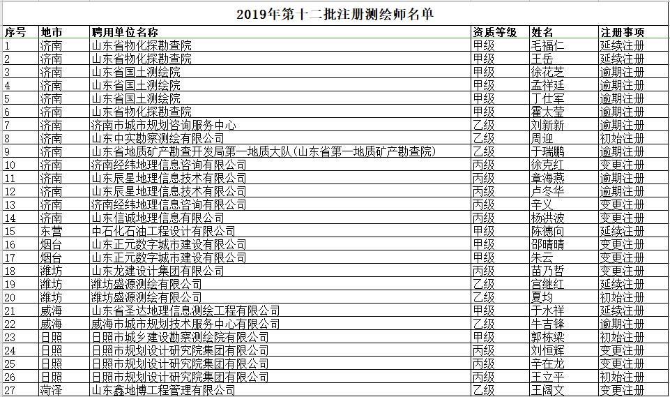 山东省自然资源厅关于领取2019年第十二批注册测绘师证章的公告