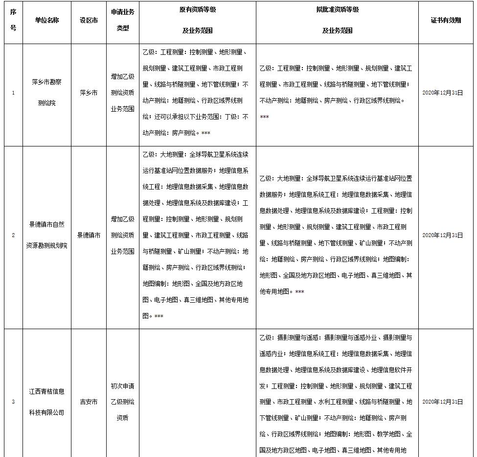 关于萍乡市勘察测绘院等6家单位测绘资质审查意见的公示