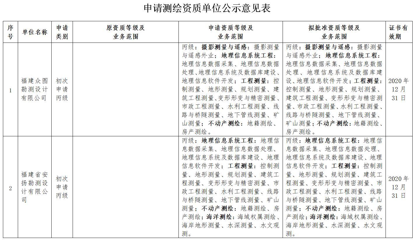 关于福建众图勘测设计有限公司等5家单位测绘资质审查意见的公示