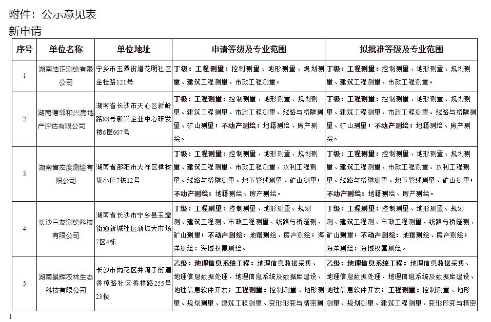 关于对湖南浩正测绘有限公司等单位测绘资质申请及升级审查意见的公示