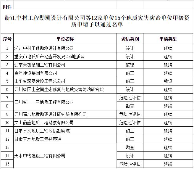 自然资源部关于浙江中材工程勘测设计有限公司等12家单位15个地质灾害防治单位甲级资质申请审批公告