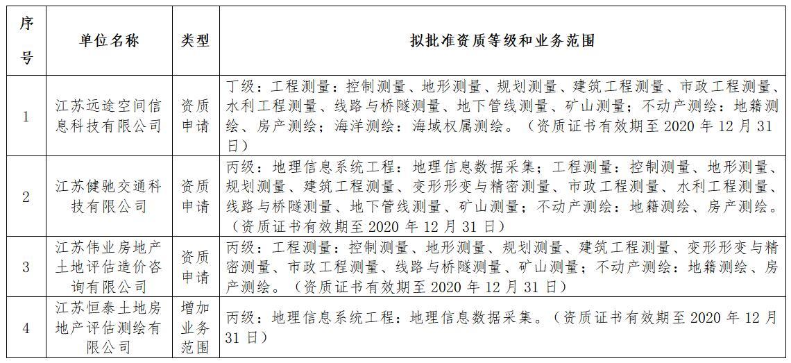 关于江苏远途空间信息科技有限公司等4家单位测绘资质审查意见的公示