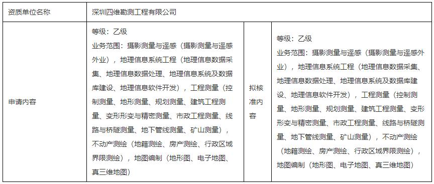 测绘资质行政许可公示(深圳四维勘测工程有限公司)