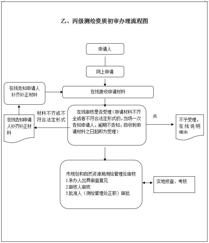 广州测绘资质代办及广州市测绘资质办理流程