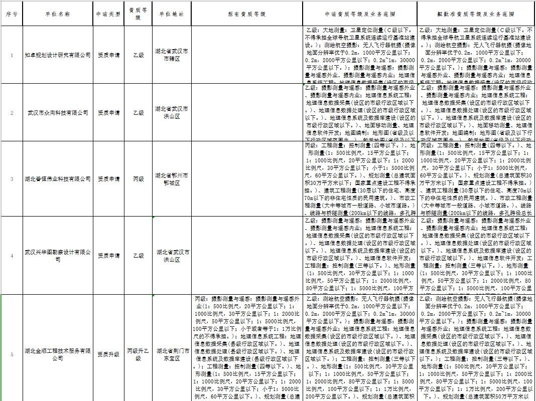 湖北省自然资源厅测绘地理信息行政许可公示(202010)