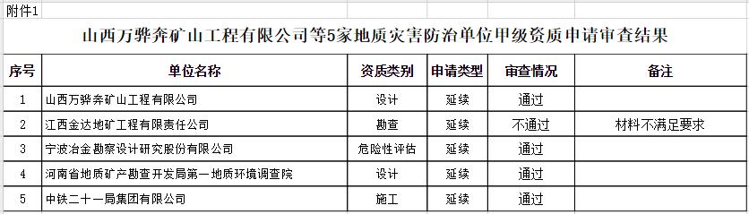 关于山西万骅奔矿山工程有限公司等5家地质灾害防治单位甲级资质申请审查结果的公示