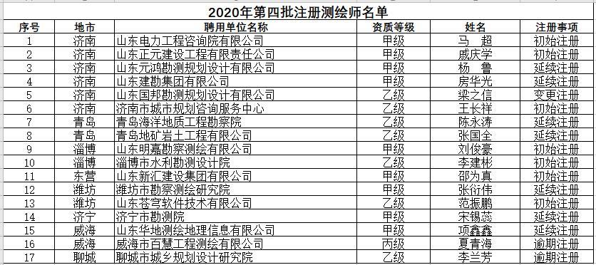 山东省自然资源厅关于领取2020年第四批注册测绘师证章的公告