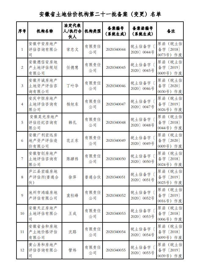安徽省自然资源厅关于我省第二十一批土地估价机构予以备案的通知