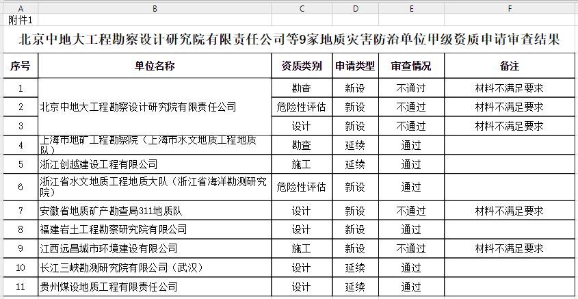 关于北京中地大工程勘察设计研究院有限责任公司等9家地质灾害防治单位甲级资质申请审查结果的公示