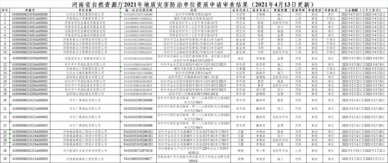 河南省自然资源厅 关于2021年地质灾害防治单位资质申请审查结果的公示